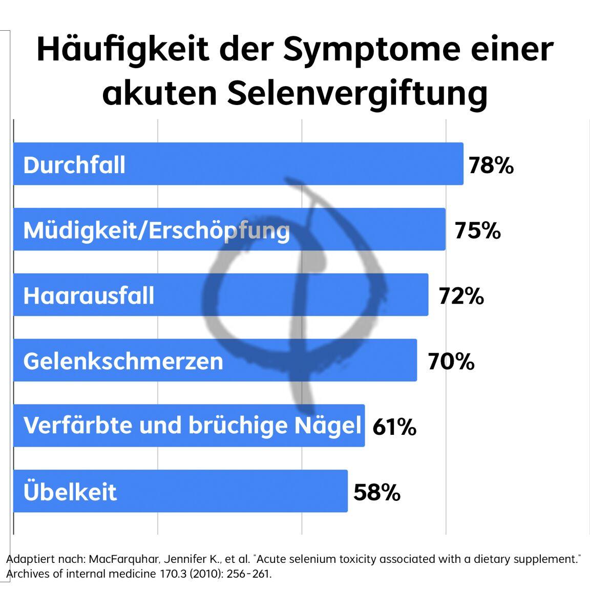 Zu viel Selen Symptome
