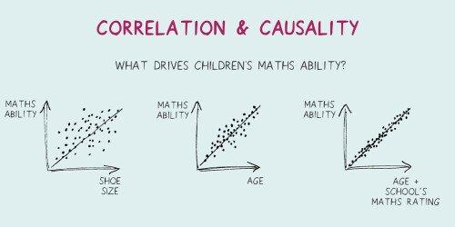 Korrelation und Kausalität - Kritisches Denken in Fitness und Gesundheit
